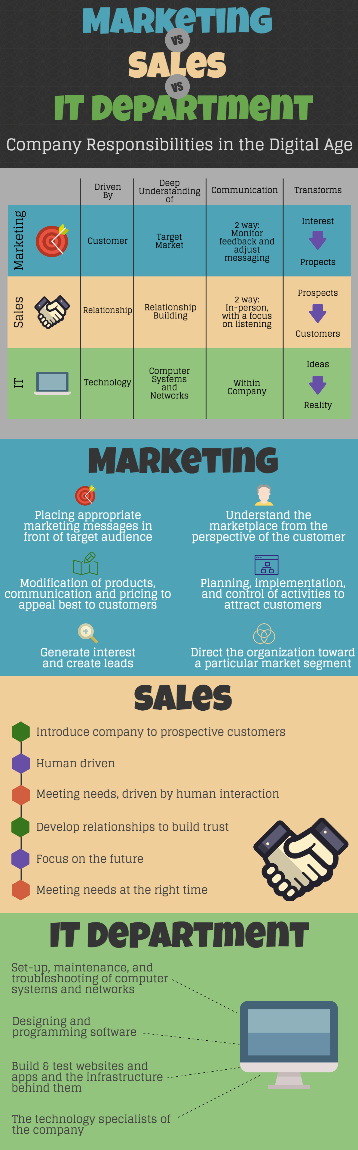 marketing-sales-it-infographic
